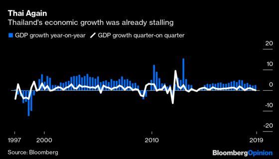 Thailand's Economy Was Already Sickening