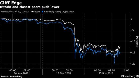 Bitcoin Bulls Wonder Where's the Bottom as Volatility Returns
