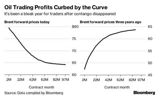 Oil Traders Suffering Dismal Year as Easy Money Deals Vanish