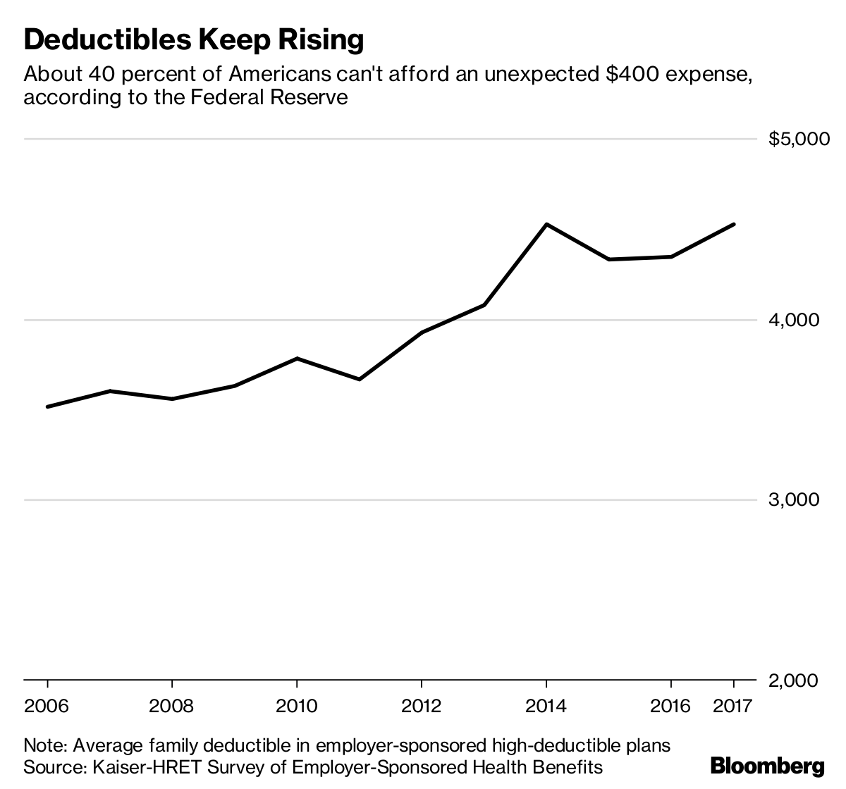 Image result for Sky-High Deductibles Broke the U.S. Health Insurance System