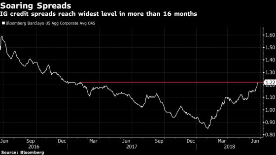 Corporate Bond Spreads Jump to 16-Month High Amid Growing Supply