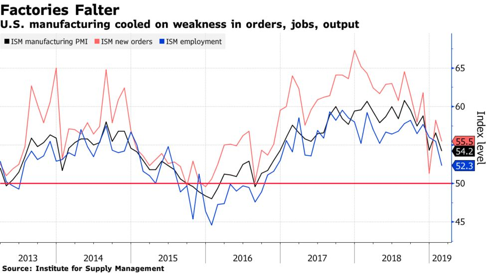 US Manufacturing Index April 2019: Lowest Level Since 2016 - Bloomberg