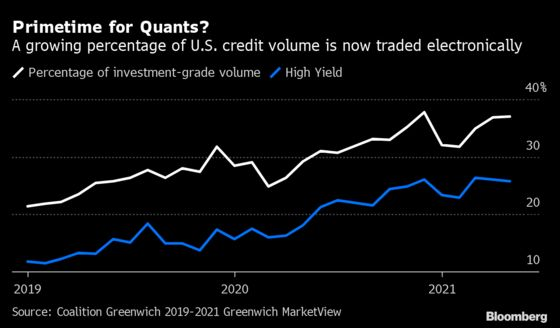 Wall Street's Math Whizzes Are Racing to Wire Up the Bond Market