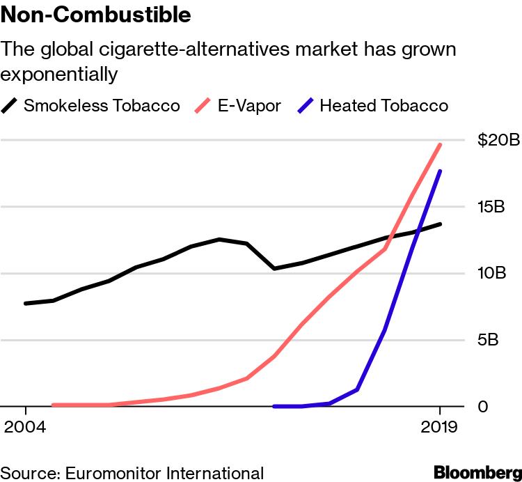 Granddad's Tobacco Gets a Makeover - Bloomberg