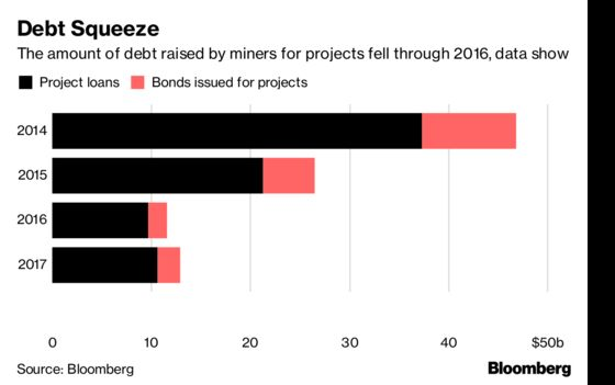 Bankers Have Gone AWOL in the Race to Build More Lithium Mines