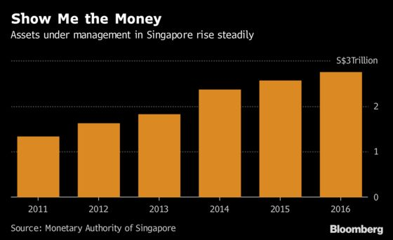 Singapore Plans New Bill to Attract More of World's Millions