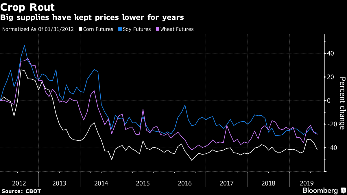 Big supplies have kept prices lower for years