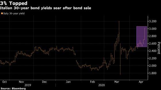 Italy's Bond Sale Is a Rude Awakening of Nation's Funding Needs