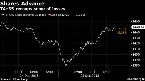 Israeli Benchmark Index Sees Gains After Three-Day Plunge