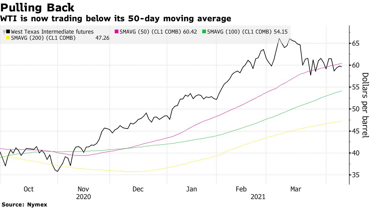 WTI is now trading below its 50-day moving average