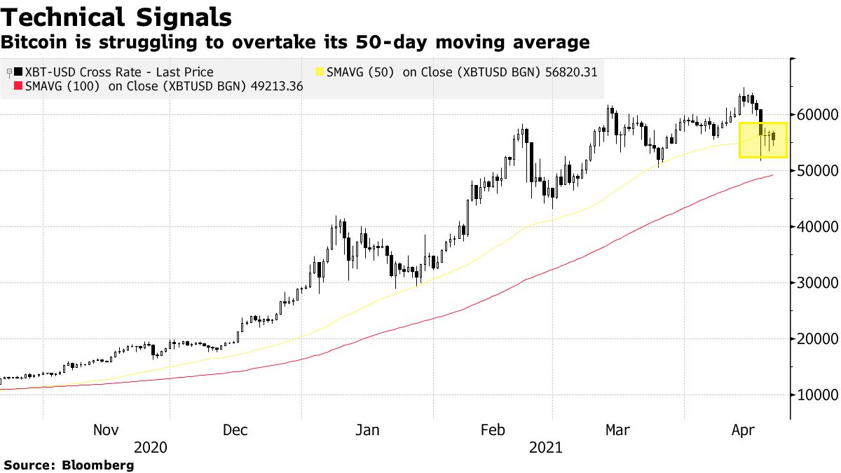 Bitcoin is struggling to overtake its 50-day moving average