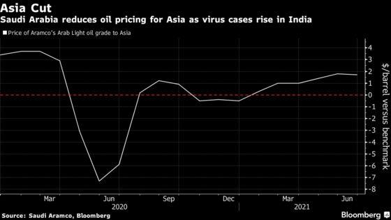 Saudi Arabia Cuts Oil Prices for Asia as India Battles Virus
