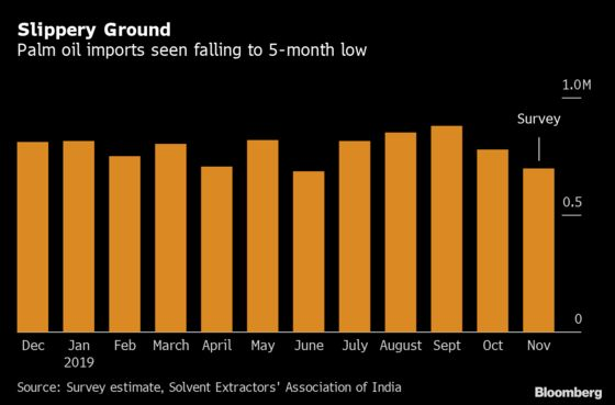 Eye-Watering Palm Oil Price Sees India Turn to Sunflower Oil