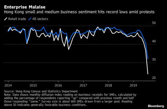 Hong Kong's Small Business Sentiment Sinks to Fresh Lows: Chart