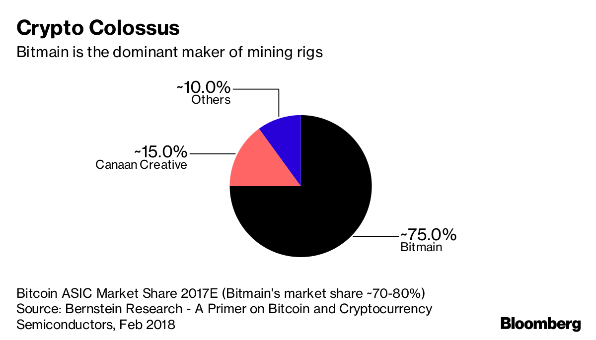 Crypto's 32-Year-Old Billionaire Mining King Is Mulling an IPO