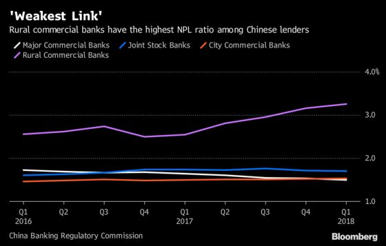 Analysts Are Downgrading China's Small Banks at Record Pace