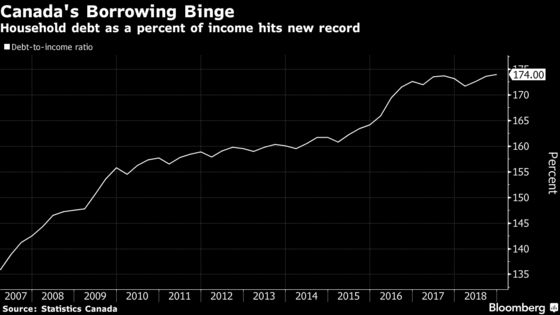 Canadian Housing Slump Deepens With First Drop in Values in Decades