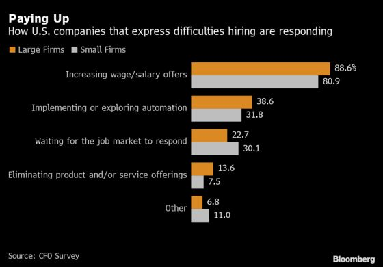 Six Out of Ten U.S. Firms Raised Starting Wages by 10% in Survey