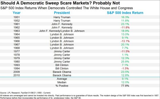 Stocks Aren't Scared of the Democrats' Washington Sweep
