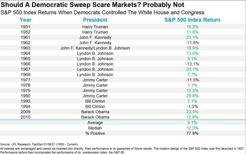 relates to Stocks Aren't Scared of the Democrats' Washington Sweep