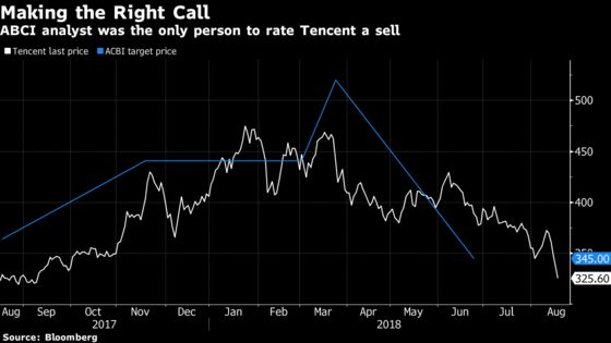 Lone-Wolf Analyst Who Advised Selling Tencent Isn't Optimistic