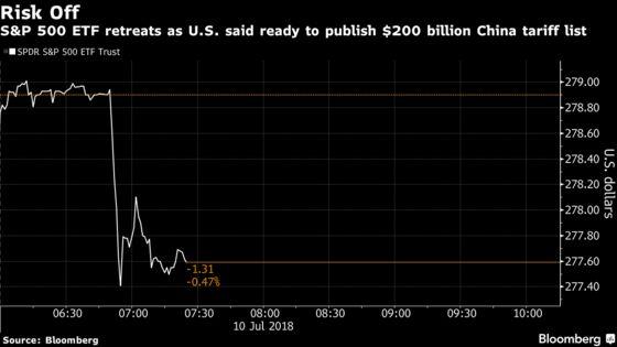 S&P 500 Futures Drop as U.S. Said to Ready Tariffs: Markets Wrap