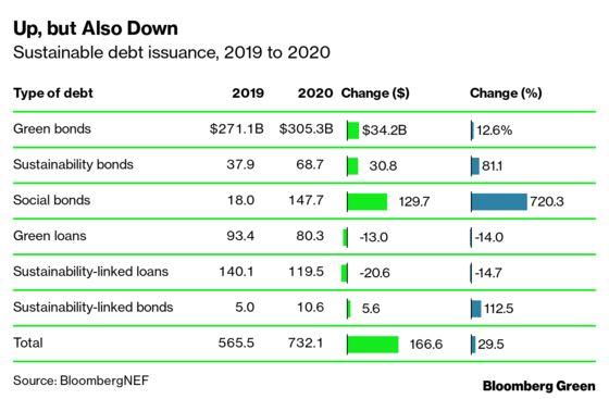 The Sustainable Debt Market Is All Grown Up