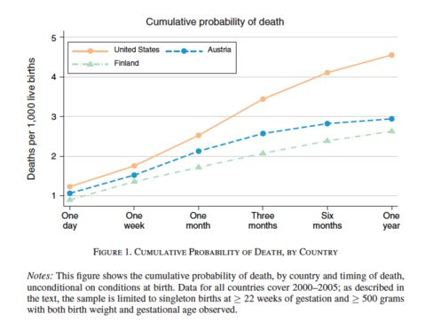 Mortality rates in the U.S. diverge after the first month of life.