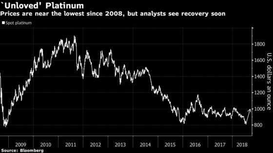 Platinum's Worst May Soon Be Over Despite Record Bearish Bet