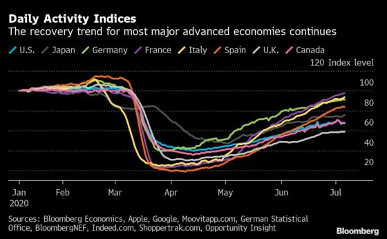Charting the Global Economy: Recovery Afoot at Varying Paces