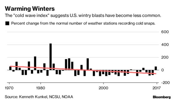 Dangerous Cold Snaps FeelEven Worse Because They're NowSo Rare