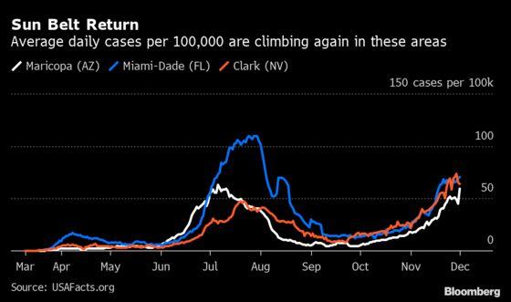 Covid's Sun-Belt Return Targets Miami, Phoenix and Las Vegas