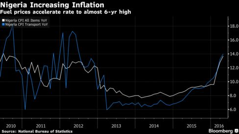 Retail inflation rises again on spiralling food prices
