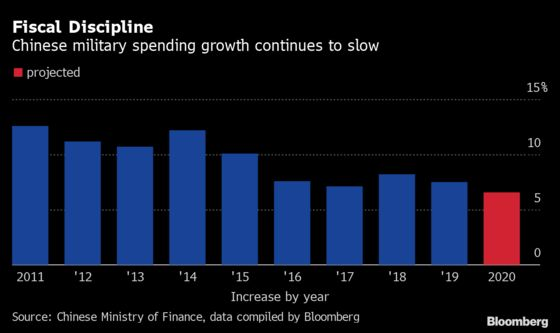 China Sees Slowest Defense Budget Growth Since at Least 1991