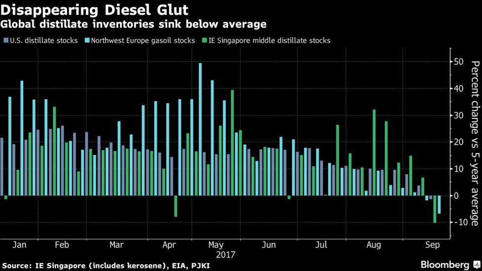 Surging Diesel Demand Is Underpinning Crude Oil's Bull Market