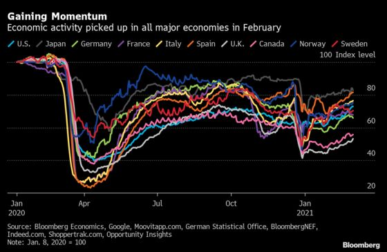 Global Economic Recovery Is Gaining Some Momentum