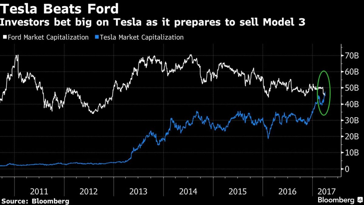 Musk trolls shorts as teslas value hits record passes ford bloomberg
