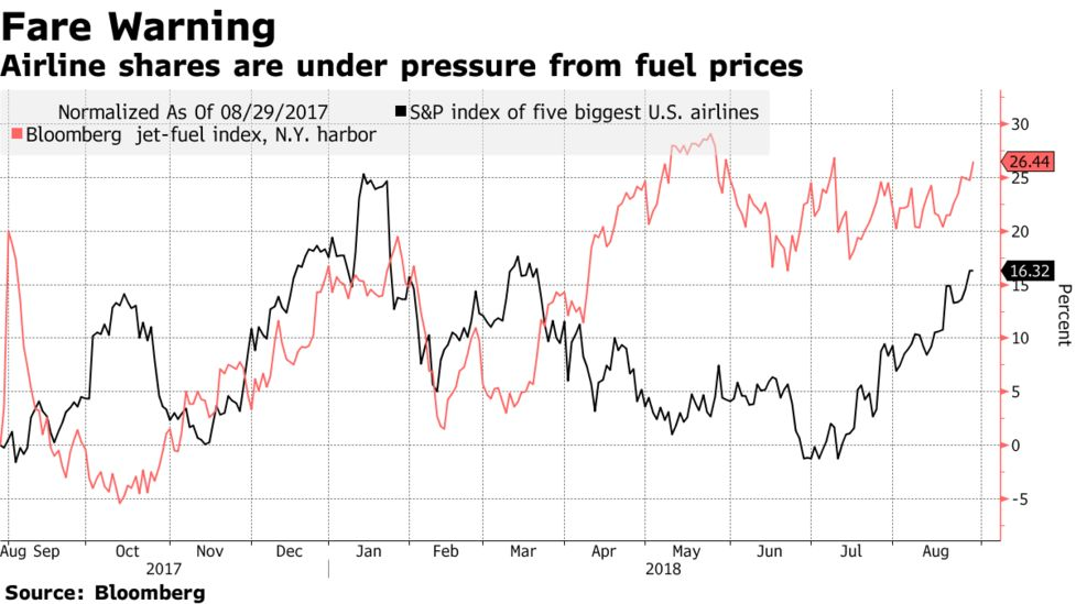 Airlines Are Raising Prices, Fees to Jolt Sagging Profits - Bloomberg