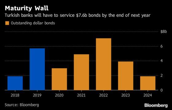 Stress Mounts in Turkish Bank Bonds Battered by the Lira's Slide
