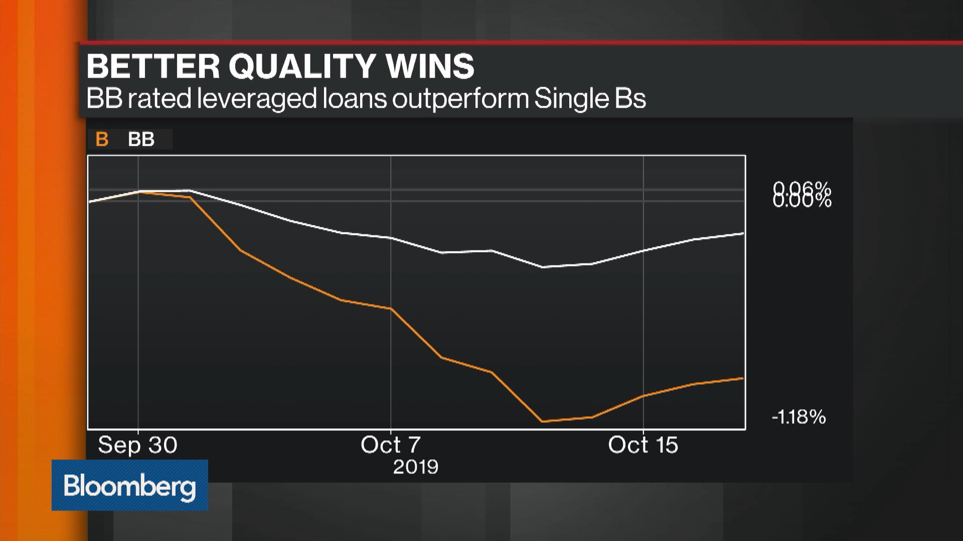 Leveraged Loan Buyers Running for Cover