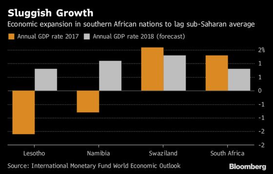 South Africa's Economic Slump Doesn't Just Hit South Africans