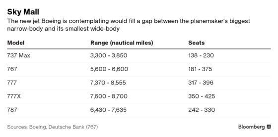 Boeing Rewriting Aerospace Rulebook as '797' Plans Take Shape