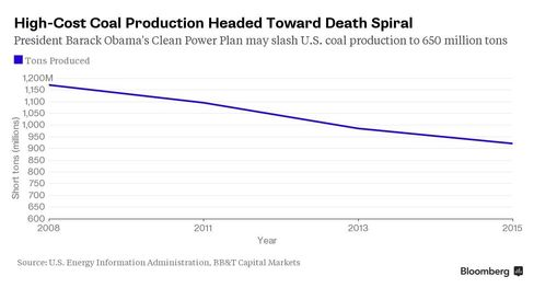 Coal production may fall further under the U.S. Clean Power Plan