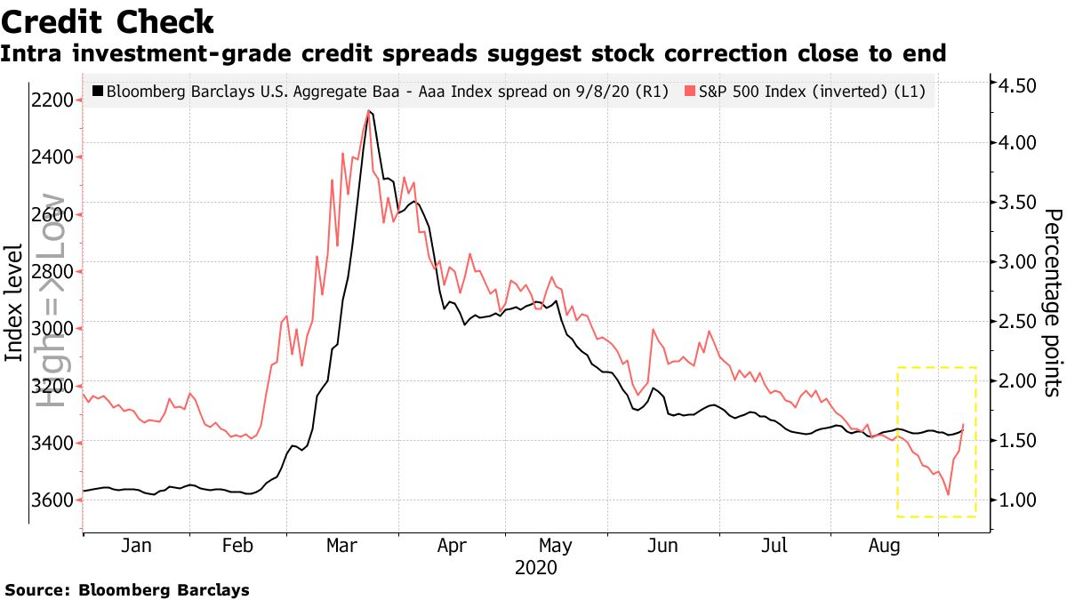 Intra investment-grade credit spreads suggest stock correction close to end