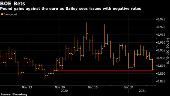 Pound Climbs as Market Pushes Back on Negative Rates Speculation