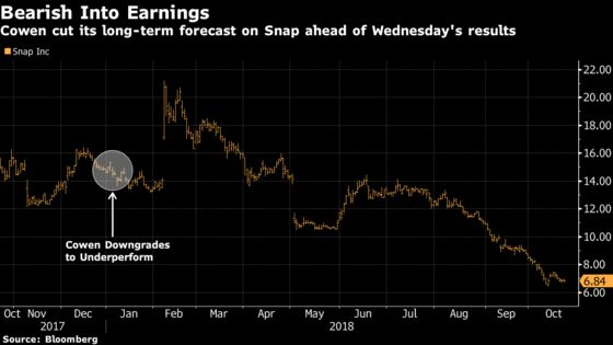 Snap Bear Slashes Long-Term Forecast on Continued User Declines