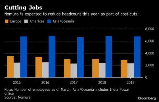 Nomura Top Executives Forgo Bonuses as Profit Almost Erased