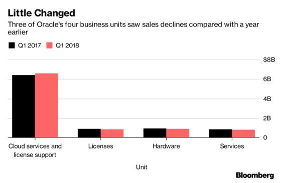 Oracle Reports Sales That Miss Estimates on Slow Cloud Effort