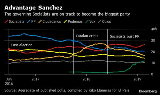 Spain's Ciudadanos Targets Power of Big Business After Election