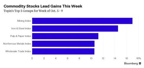 Topix's Biggest Winners in Week of Oct. 5 - 9